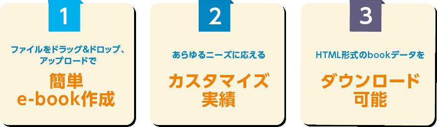 (1)ファイルをドラッグ&ドロップ、アップロードで簡単e-book作成 (2)あらゆるニーズに応えるカスタマイズ実績 (3)HTML形式のbookデータをダウンロード可能