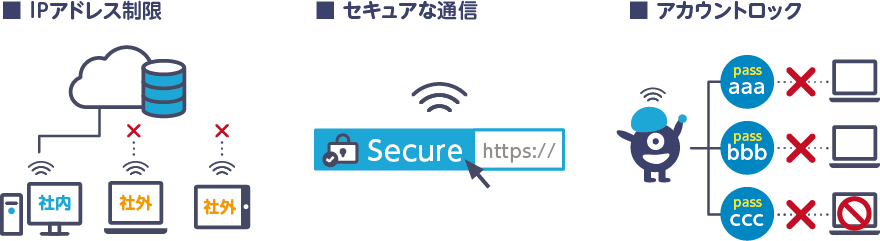 IPアドレス制限 セキュアな通信 アカウントロック